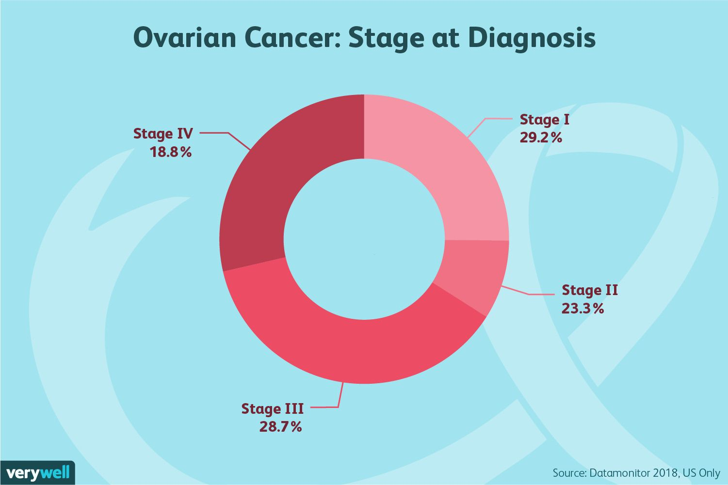 ovarian cancer diagnosis)