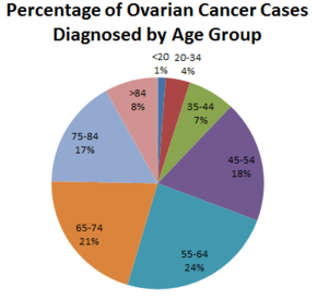 ovarian cancer growth rate
