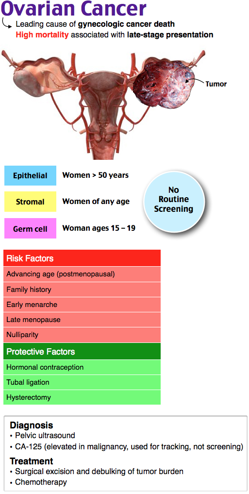 peritoneal cancer of gynecological origin)