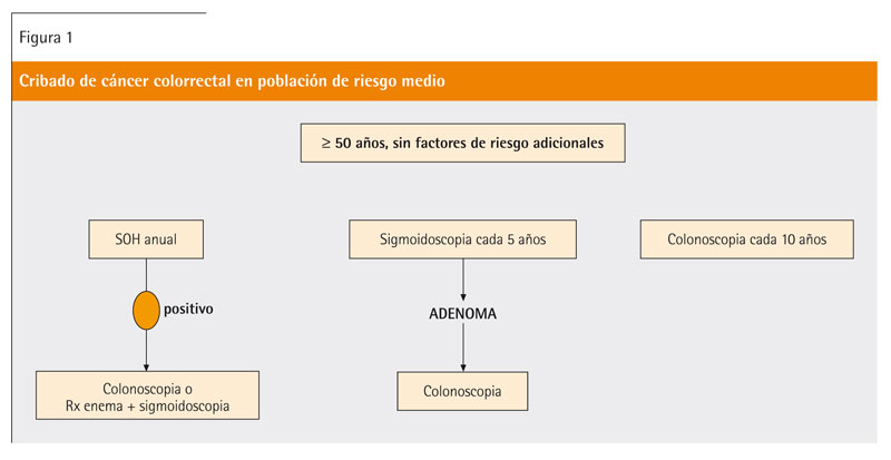 cancer colon hereditaire