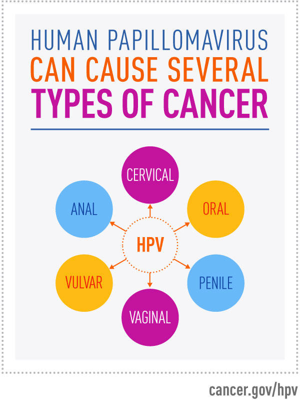 Hpv types associated with cancer, Case Report