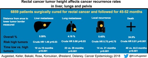rectal cancer with mets