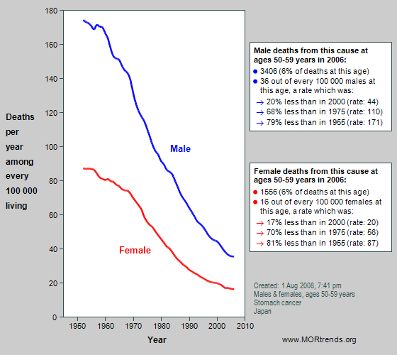 gastric cancer mortality
