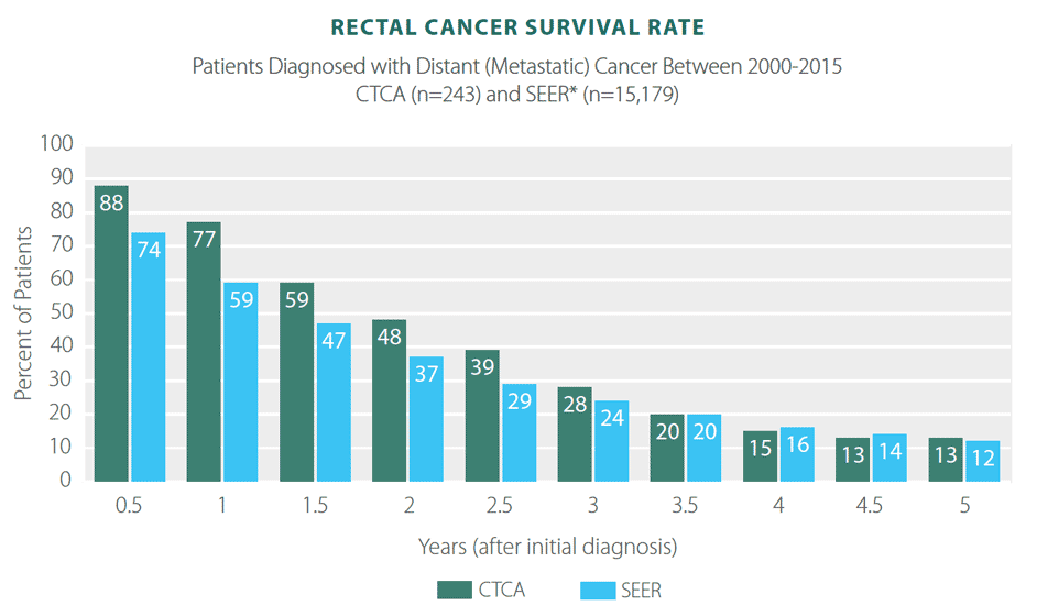 cancer rectal survival rates)