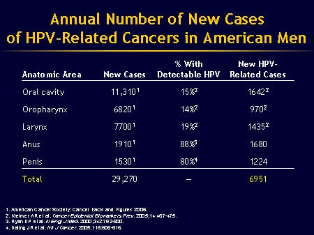 , Hpv 16 and 18 penile cancer