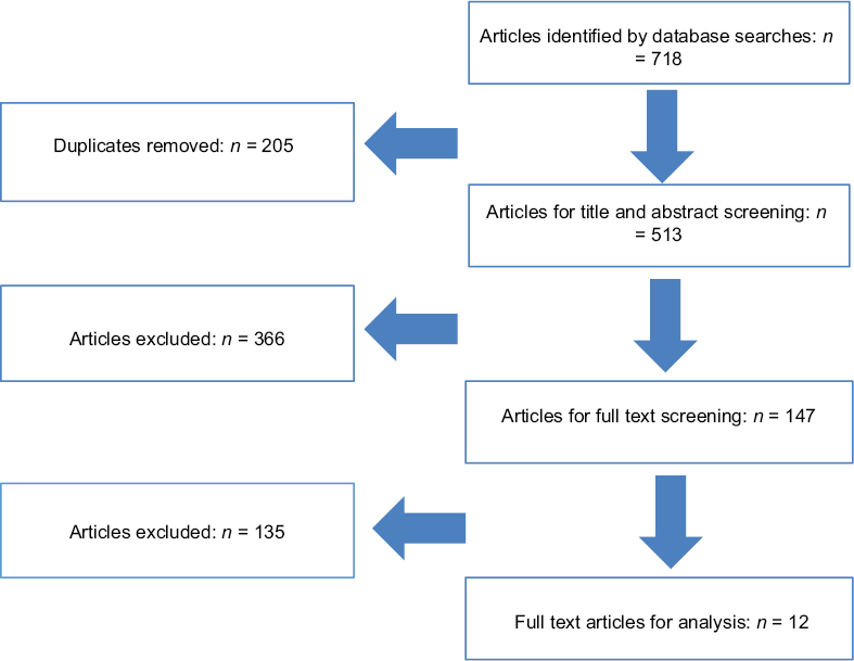 Human papillomavirus vaccine and demyelinating diseases-a systematic review and meta-analysis