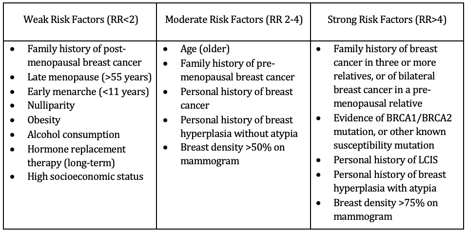 intraductal papilloma and cancer risk)