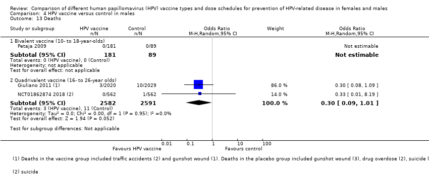 Another term for hpv
