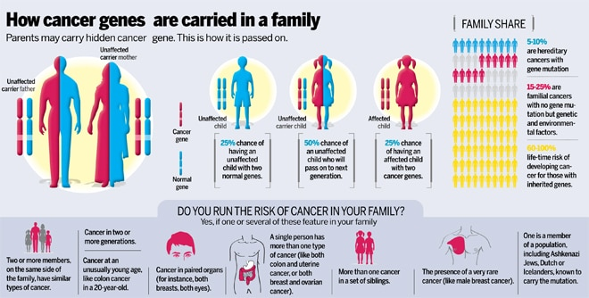 cancer from genetic