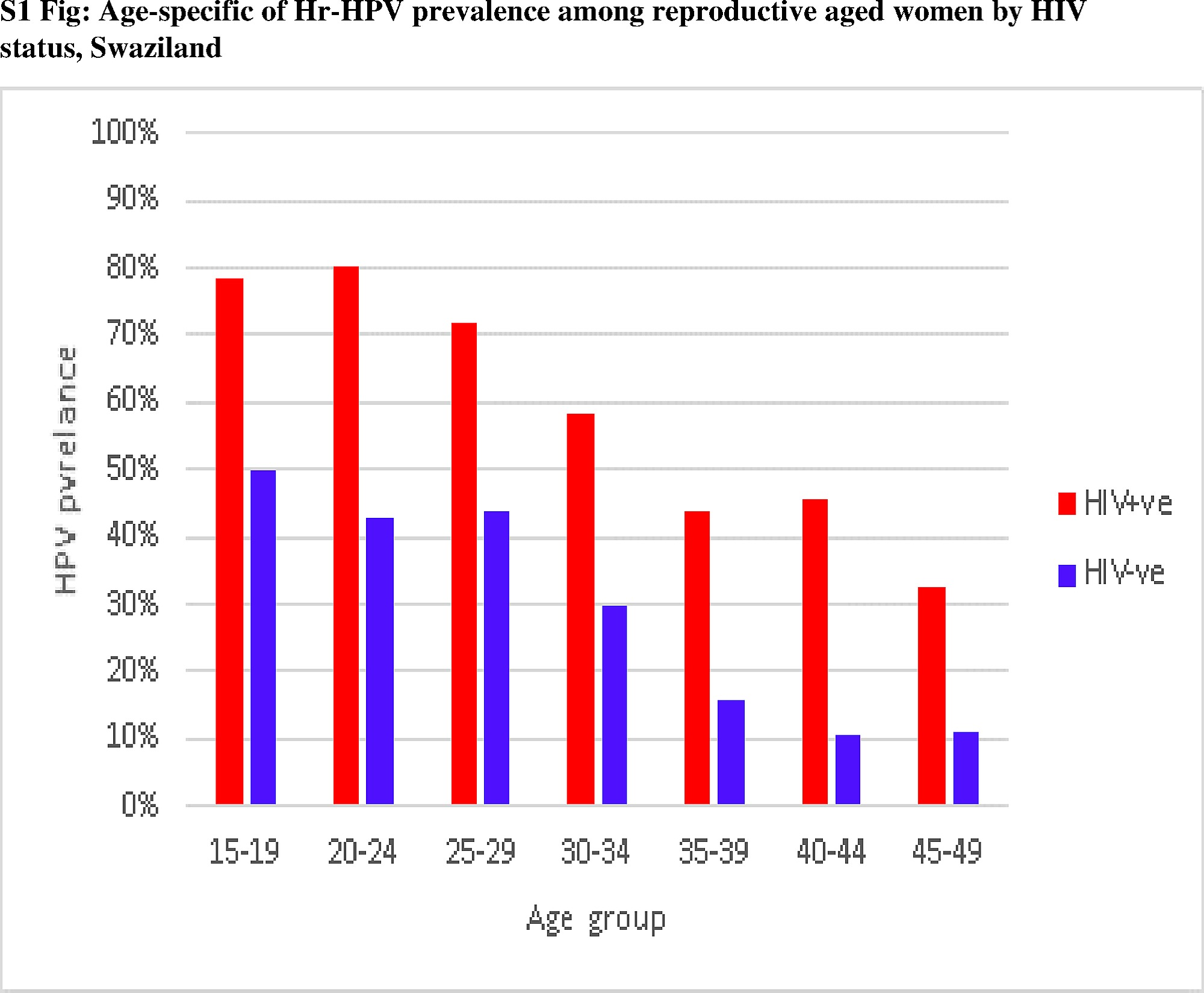 hpv cancer frequency)