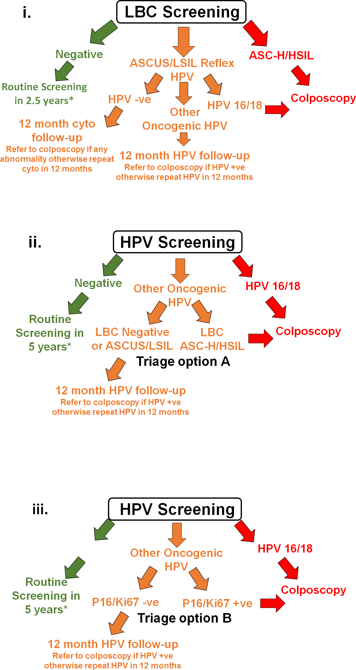 hpv abnormal squamous cells