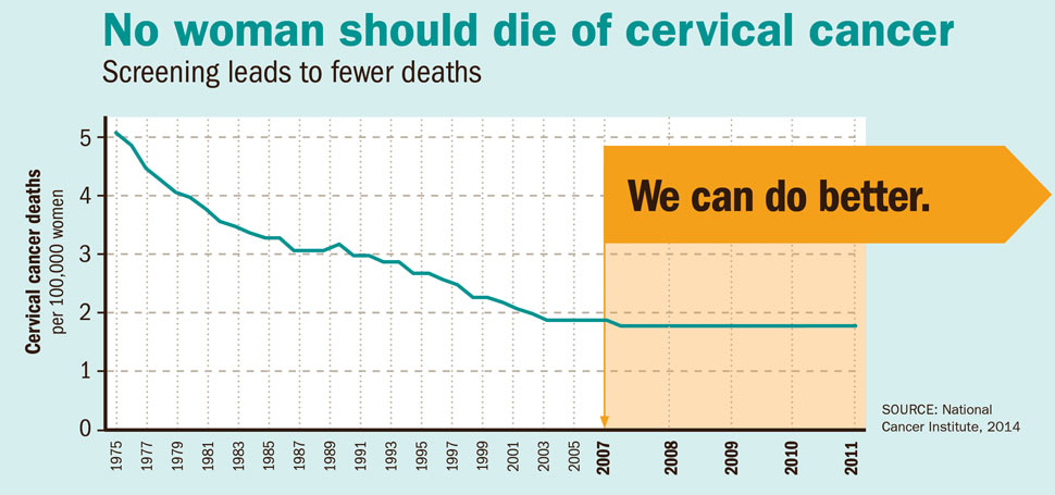 hpv vaccine cancer rates