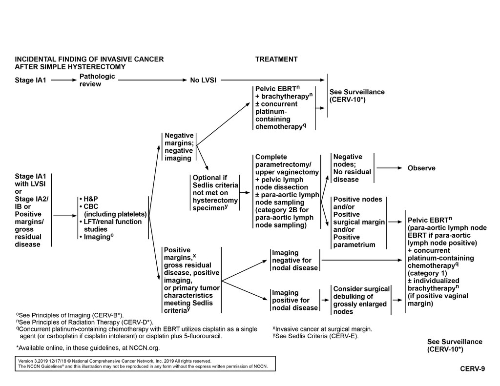 hpv treatment guidelines)