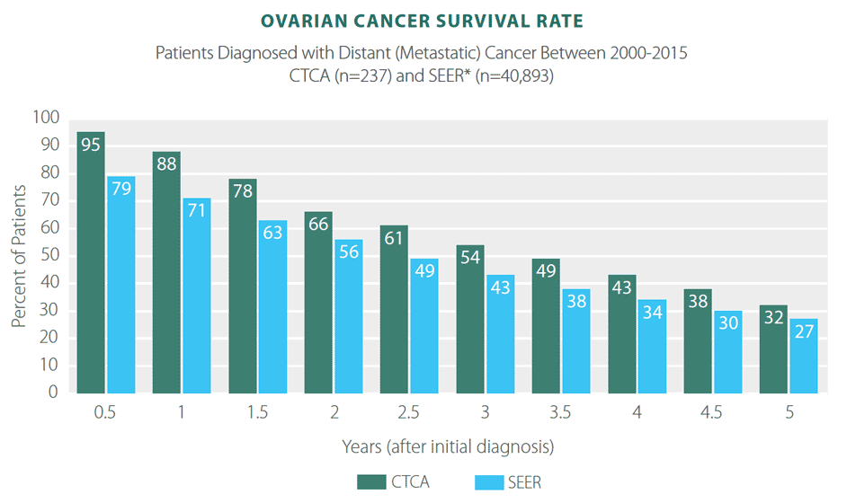 Ovarian Cancer Metastatic Prognosis Ovarian Cancer Metastasis To Bone
