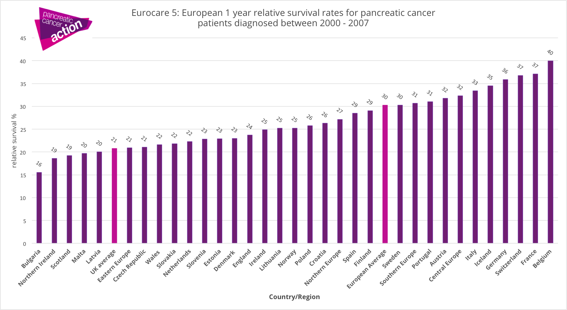 pancreatic cancer by country)