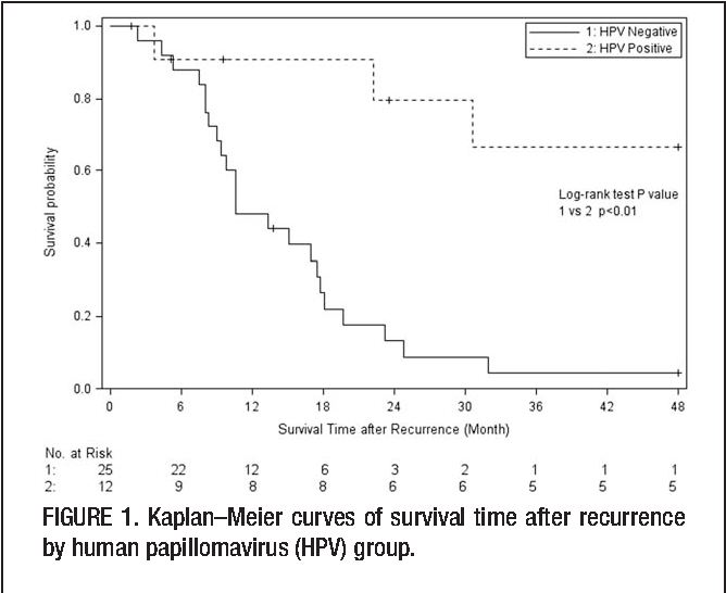 hpv 16 throat cancer recurrence)