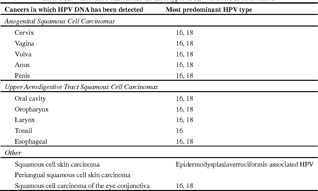 hpv 16 and esophageal cancer