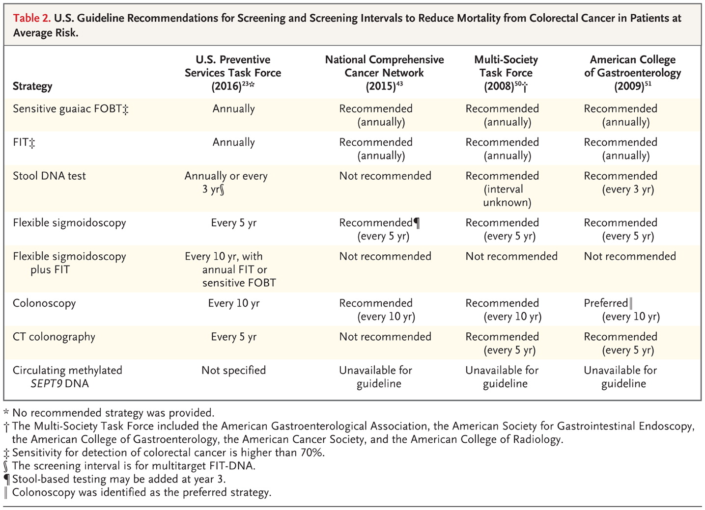cancer colon guidelines)