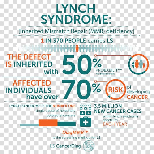 cancer genetic disorder