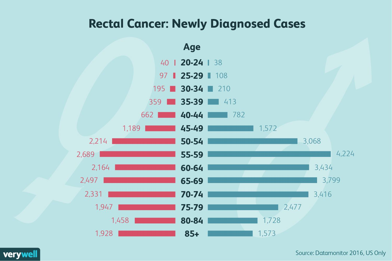 cancer rectal survival rates neuroendocrine cancer spread to liver and bones