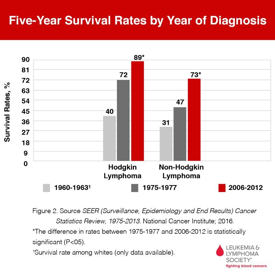 Cancer non hodgkins lymphoma survival rate