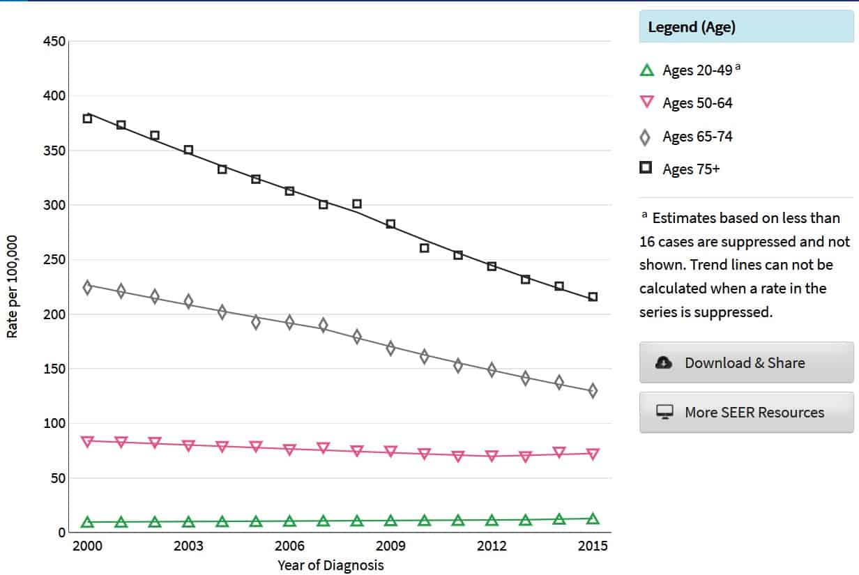 Colorectal cancer by age,