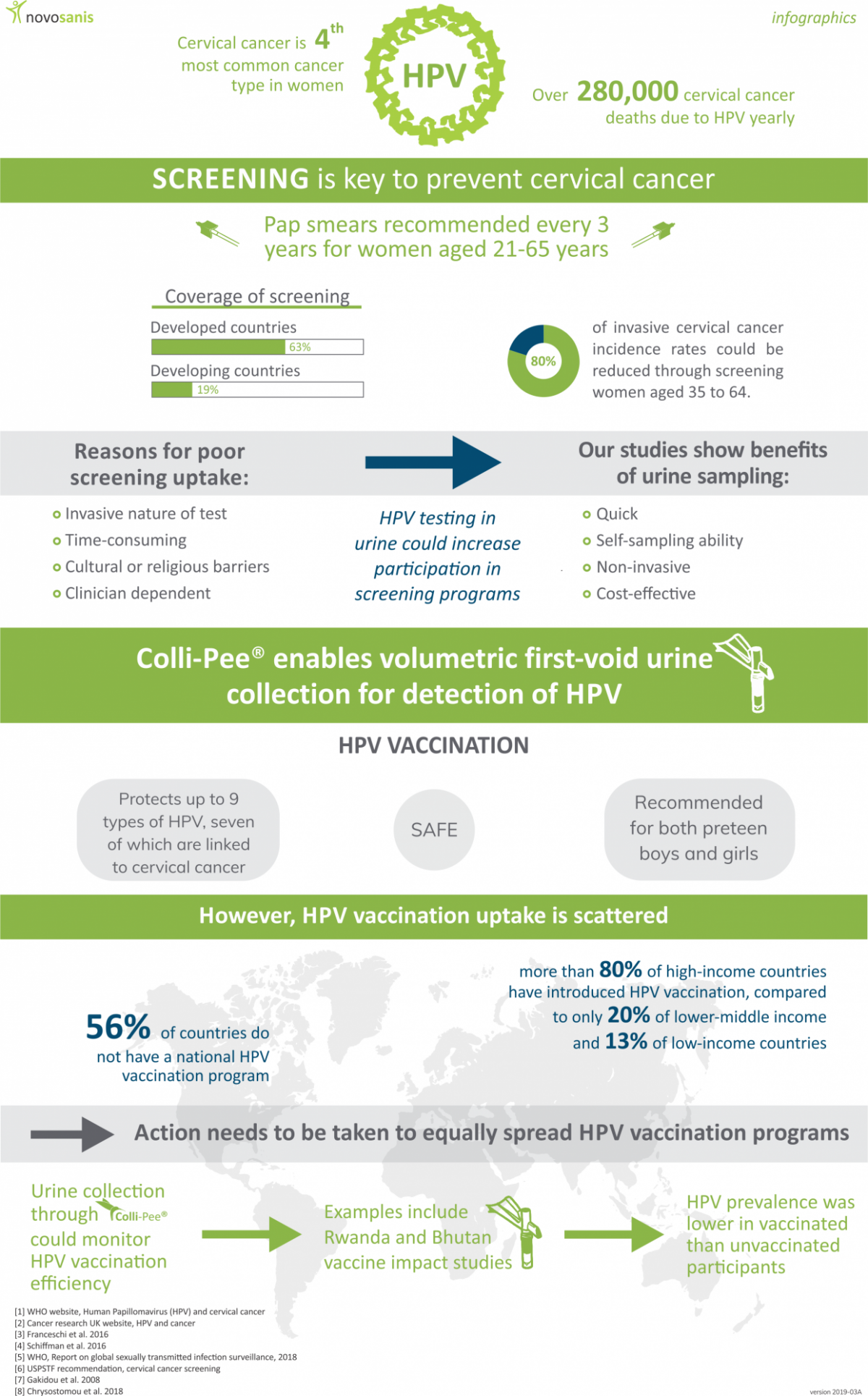 Hpv and urine infection. Translation of