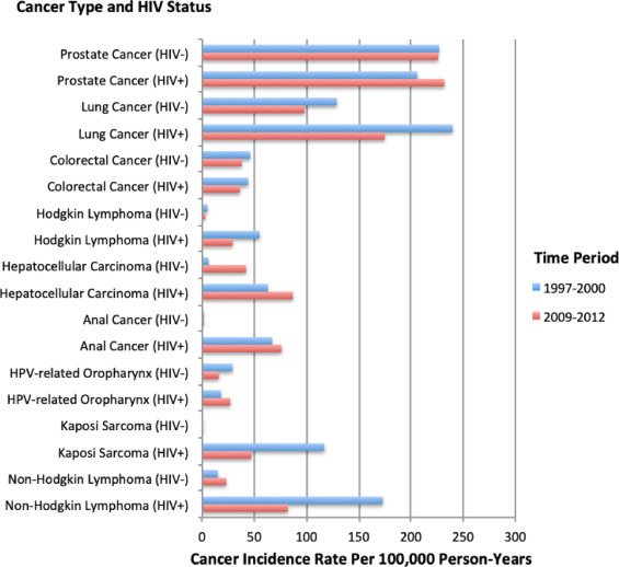 hiv and prostate cancer)