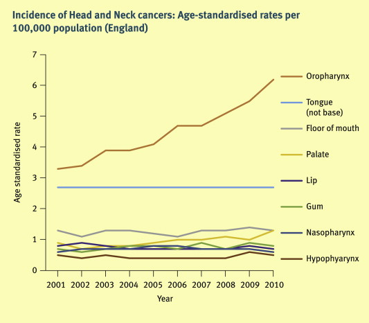 hpv head and neck cancer