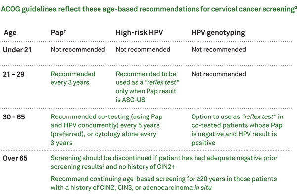 hpv high risk pap results