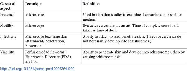 schistosomiasis treatment and prevention)