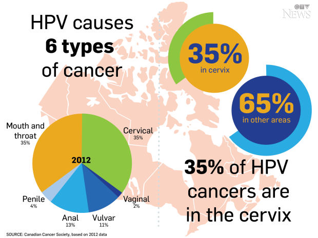 hpv cause ovarian cancer papiloma y cancer es lo mismo