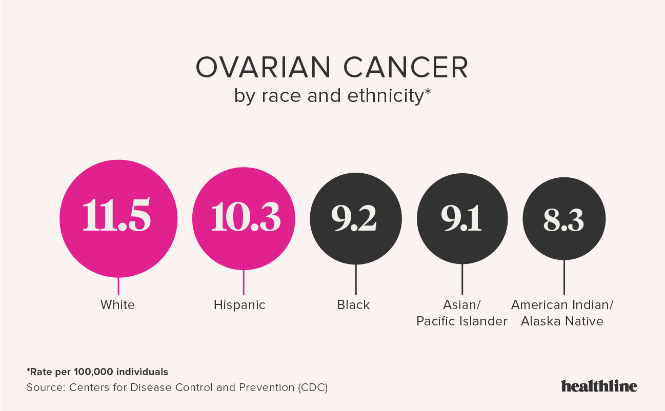 ovarian cancer death)